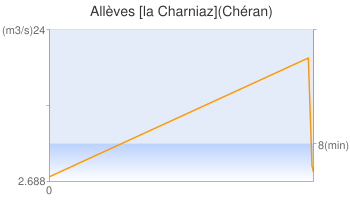 Allèves [la Charniaz](Chéran)