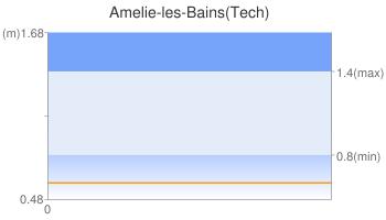 Amelie-les-Bains(Tech)