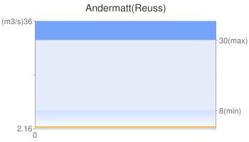 Andermatt(Reuss)