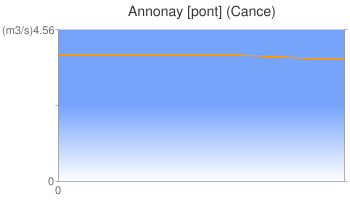 Annonay [pont] (Cance)