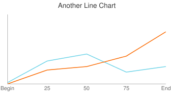 Another Line Chart