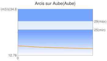 Arcis sur Aube(Aube)