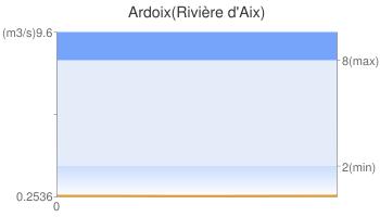 Ardoix(Rivière d'Aix)