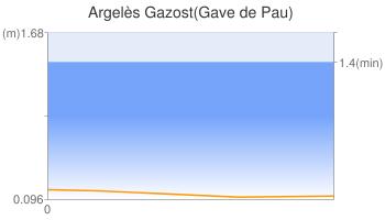 Argelès Gazost(Gave de Pau)