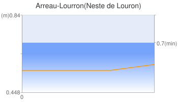 Arreau-Lourron(Neste de Louron)