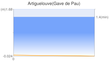 Artiguelouve(Gave de Pau)