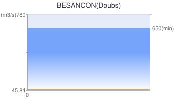 BESANCON(Doubs)
