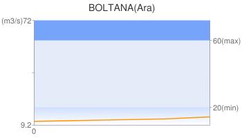 BOLTANA(Ara)