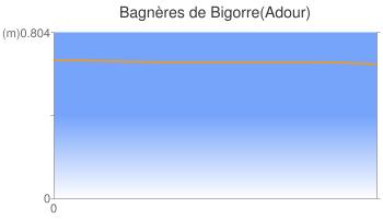 Bagnères de Bigorre(Adour)