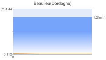 Beaulieu(Dordogne)