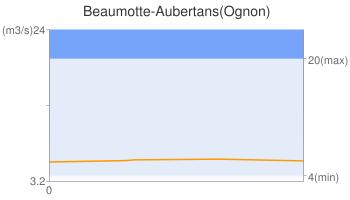 Beaumotte-Aubertans(Ognon)