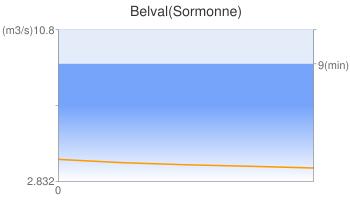 Belval(Sormonne)