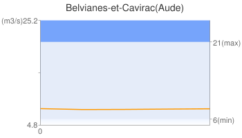 Belvianes-et-Cavirac(Aude)