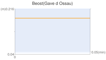 Beost(Gave d Ossau)