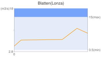 Blatten(Lonza)