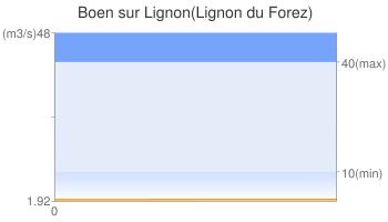 Boen sur Lignon(Lignon du Forez)