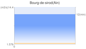 Bourg-de-sirod(Ain)