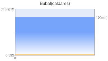 Bubal(caldares)