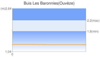 Buis Les Baronnies(Ouvèze)