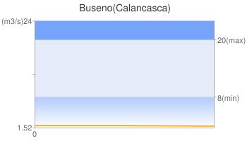 Buseno(Calancasca)