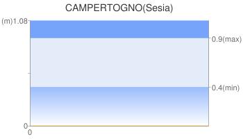 CAMPERTOGNO(Sesia)