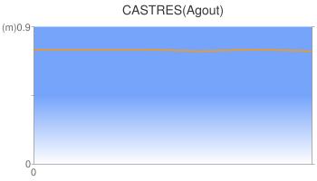 CASTRES(Agout)