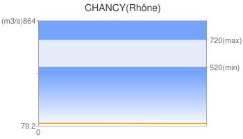 CHANCY(Rhône)