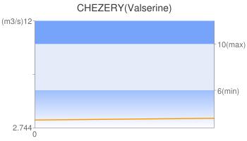 CHEZERY(Valserine)