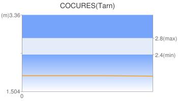COCURES(Tarn)