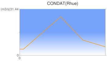CONDAT(Rhue)