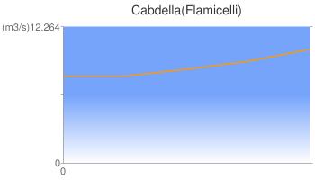 Cabdella(Flamicelli)
