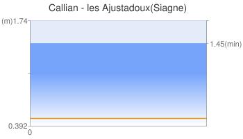 Callian - les Ajustadoux(Siagne)