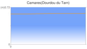 Camares(Dourdou du Tarn)
