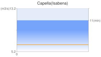 Capella(Isabena)