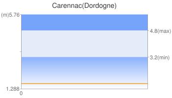 Carennac(Dordogne)