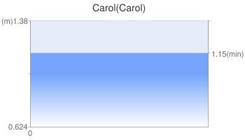 Carol(Carol)
