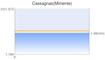Cassagnas(Mimente)