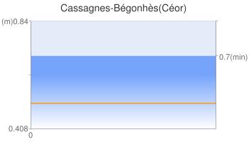 Cassagnes-Bégonhès(Céor)