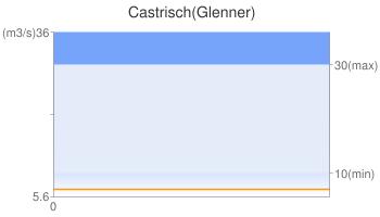 Castrisch(Glenner)