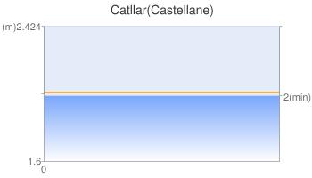 Catllar(Castellane)