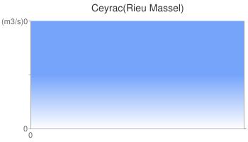 Ceyrac(Rieu Massel)