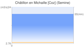 Châtillon en Michaille [Coz] (Semine)