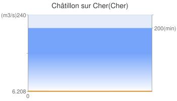 Châtillon sur Cher(Cher)
