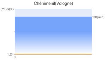 Chénimenil(Vologne)