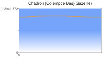 Chadron [Colempce Bas](Gazeille)