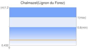 Chalmazel(Lignon du Forez)