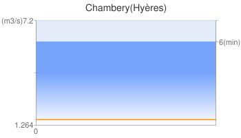 Chambery(Hyères)