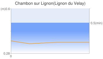 Chambon sur Lignon(Lignon du Velay)