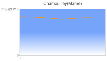Chamouilley(Marne)