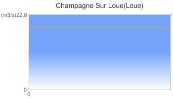 Champagne Sur Loue(Loue)